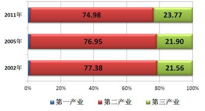 2002—2011年乡镇企业产业结构变化情况